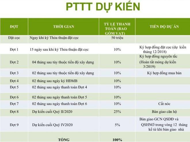 PTTT Căn hộ Green Mark