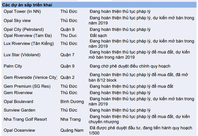 Danh sách tình trạng các dự án sắp triển khai của chủ đầu tư Đất Xanh Group