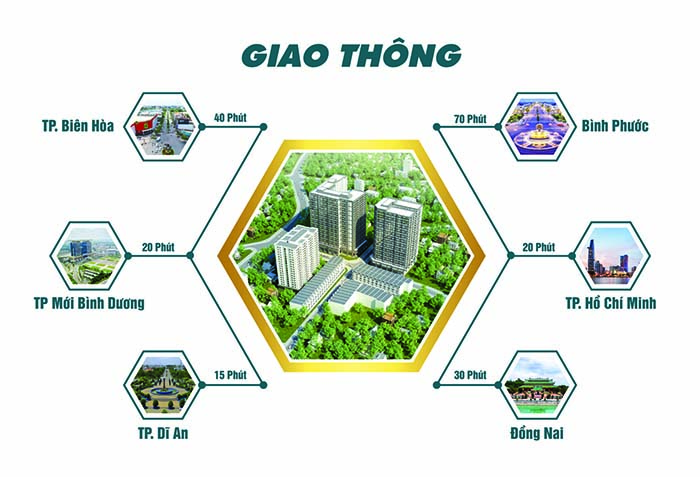 Giao thông Opal CityView